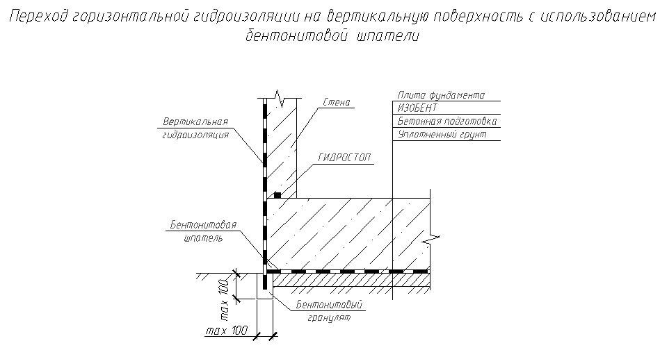 ГИДРОСТОП - фото Беспрерывный переход горизонтальной гидроизоляции в вертикальную
