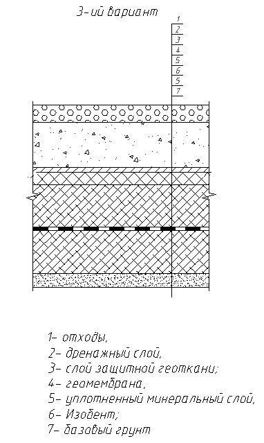 ГИДРОСТОП - фото Система слоев изоляции нижней части полигона