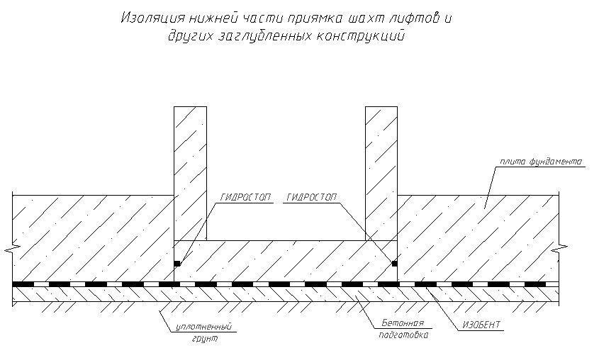 ГИДРОСТОП - фото Изоляция нижней части приямка шахт лифтов и других заглубленных конструкций