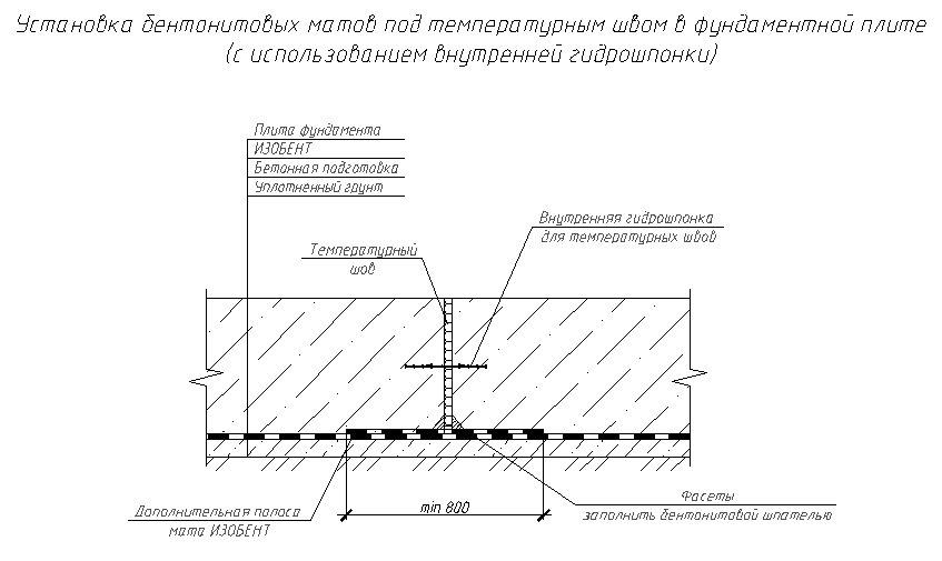 ГИДРОСТОП - фото Установка бентонитовых матов под температурным швом в фундаментной плите (с использованием внутренней гидрошпонки)