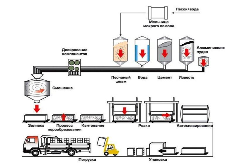 Газобетон Грас 600х200х300 - фото Производство газобетонных блоков