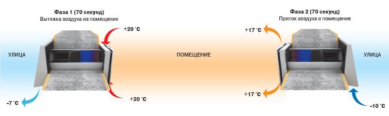 Как работает приточный клапан с рекуперацией тепла