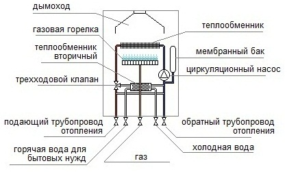 Принцип работы газового котла. - фото типы газовых котлов отопления