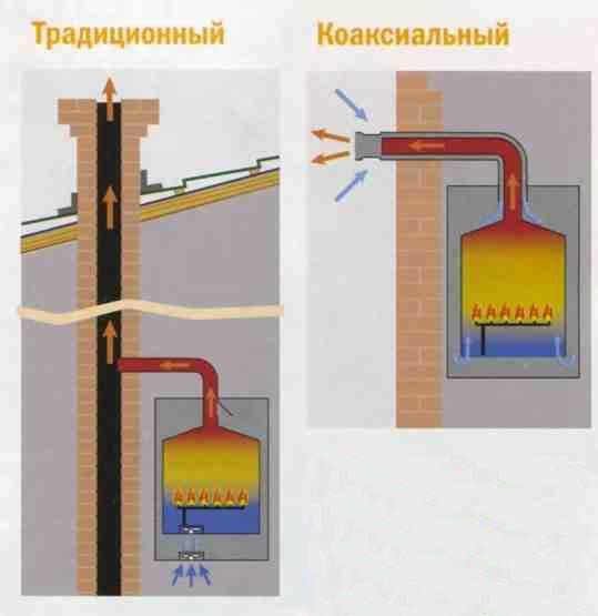 Принцип работы газового котла. - фото устройство газовых котлов отопления