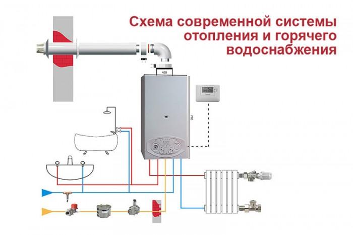 Принцип работы газового котла. - фото кпд газовых котлов отопления