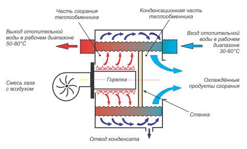 Принцип работы газового котла. - фото кпд газового котла отопления