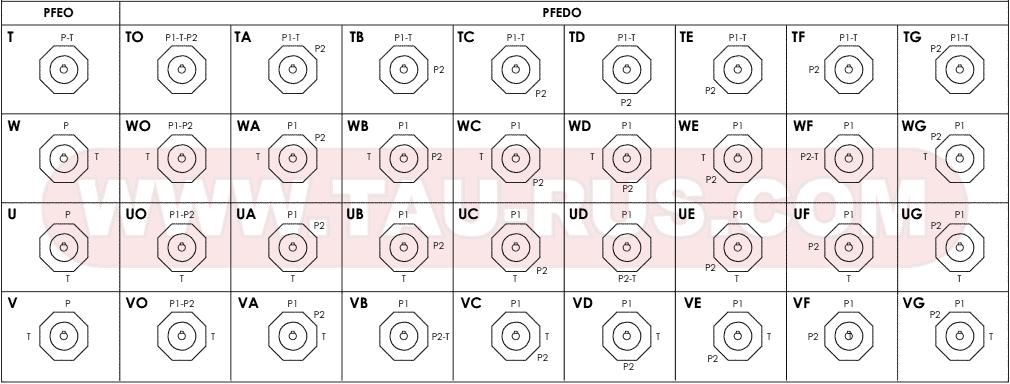 Расположение рабочих каналов Пластинчатых насосов Atos PFEO-41* и PFEDO-43*