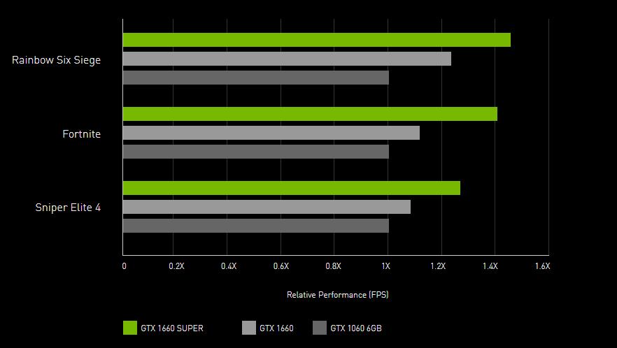 Gainward GeForce GTX 1660 SUPER Ghost OC 6GB GDDR6 (471056224-1396) - фото 1660-table.PNG