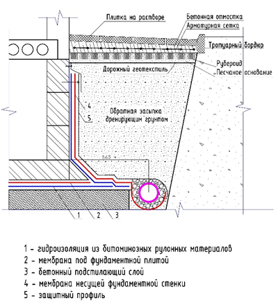 Защита фундамента и территории частного домовладения от грунтовых вод - фото 5.png