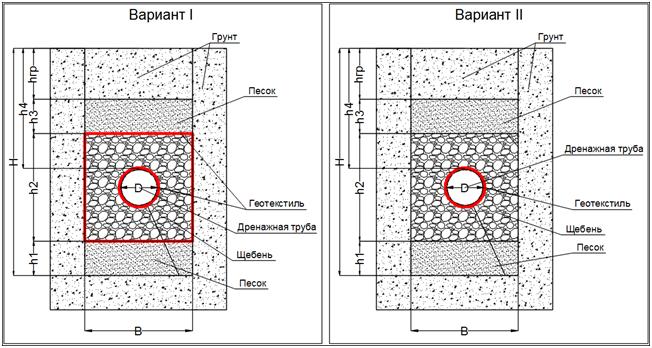 Защита фундамента и территории частного домовладения от грунтовых вод - фото 4.png