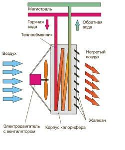 ТеплоВентиляторы - фото 1