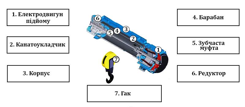 Лебідка електрична 220 вольт - купити таль електричну на 220в з доставкою в Україні