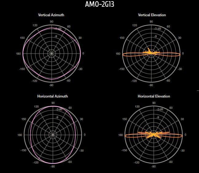 Всенаправленная антенна Ubiquiti AirMax Omni 2G 13dBi диаграммы направленности