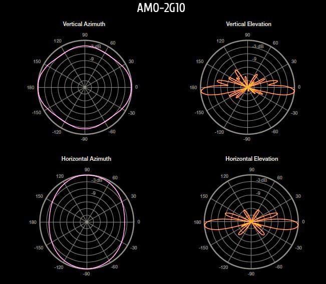 Всенаправленная антенна Ubiquiti AirMax Omni 2G 10dBi диаграммы направленности