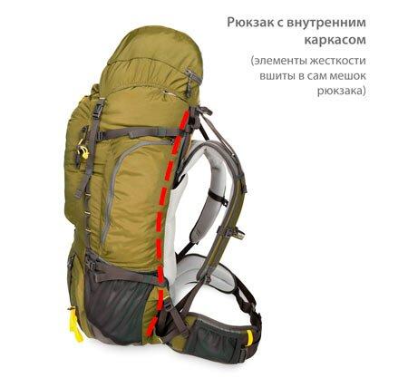 Первый поход: выбор туристического рюкзака - фото bpConst_Frame_Int_0v2.jpg (450×417)