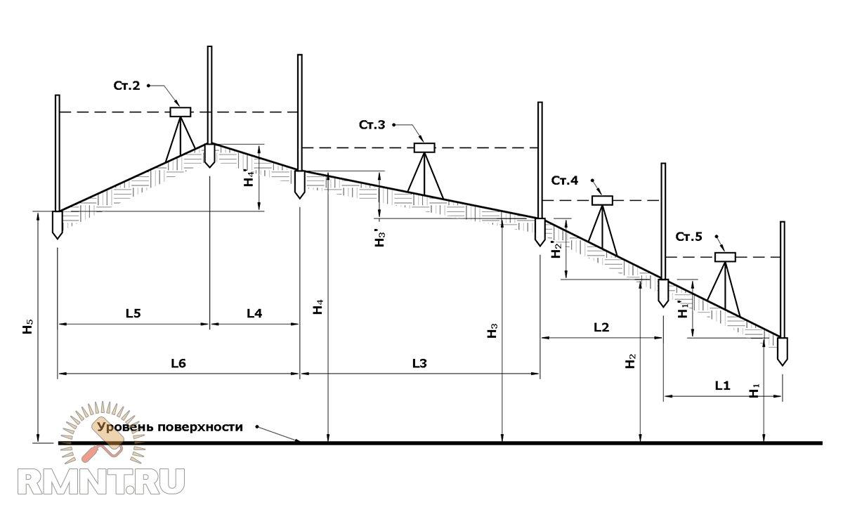 Как пользоваться нивелиром и рейкой при строительстве