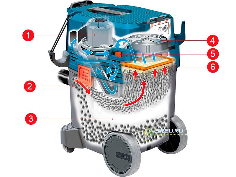 Профессиональные пылесосы - фото Устройство строительного пылесоса
