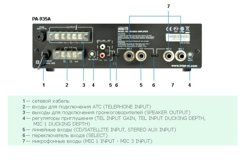Задняя панель усилителя Inter-M PA-935A