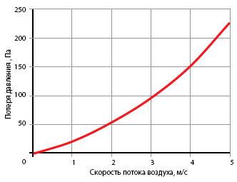 Водяной Воздухоохладитель 90-50/3R - фото 2
