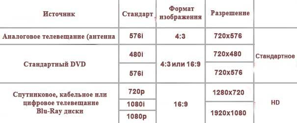 Таблица разрешений телевизоров