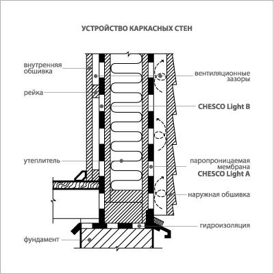 Проницаемая ветро-влагозащитная мембрана CHESCO Light A, ширина 1,6 м - фото 3