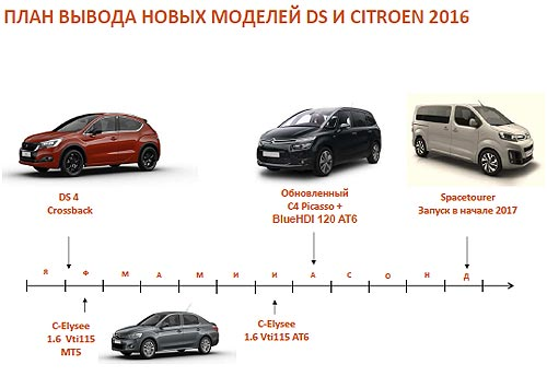 Чем Peugeot и Citroen порадуют украинских автомобилистов в 2016 году