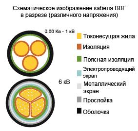 Схема кабеля ВВГ
