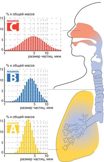 Три распылителя для ингаляции верхних и нижныих дыхательных путей