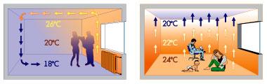 схема работы обычной системы обогрева и теплых полов