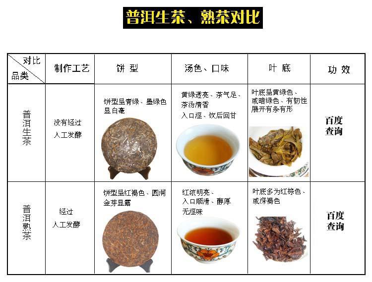 普洱生茶、熟茶对比2